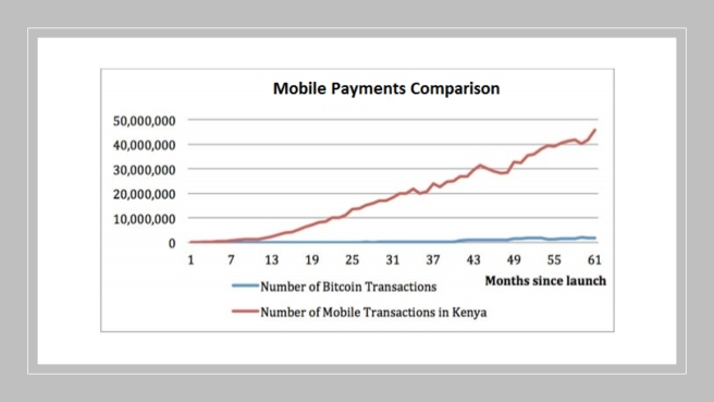 M-Pesa vs bitcoin