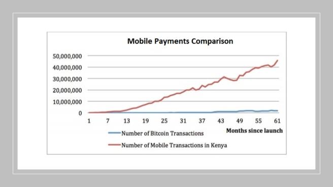 M-Pesa vs bitcoin